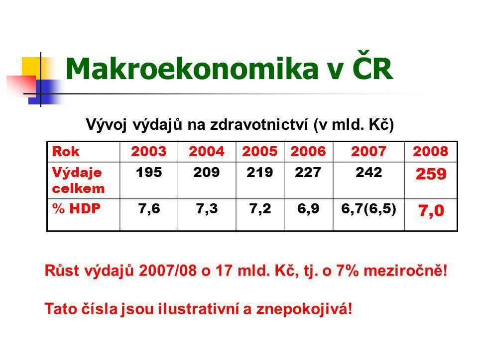 Makroekonomika v ČR Rok200320042005200620072008 Výdaje celkem 195209219227242 259 % HDP7,67,37,26,96,7(6,5) 7,0 Vývoj výdajů na zdravotnictví (v mld.
