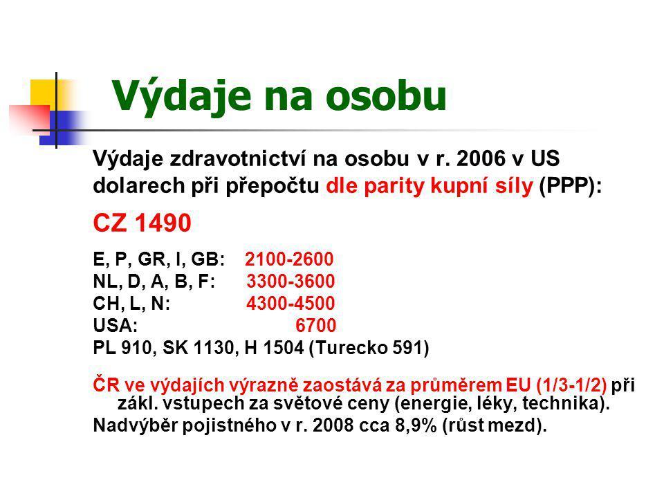 Výdaje na osobu Výdaje zdravotnictví na osobu v r. 2006 v US dolarech při přepočtu dle parity kupní síly (PPP): CZ 1490 E, P, GR, I, GB: 2100-2600 NL,