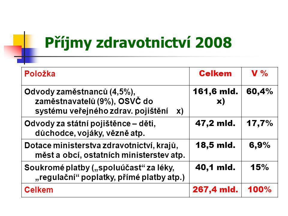 Vývoj mezd 2002-08 RokPrům.mzda v ČR Prům.