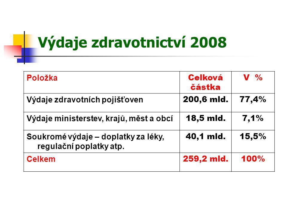Vývoj plateb v hotovosti (spoluúčast) RokV mld.