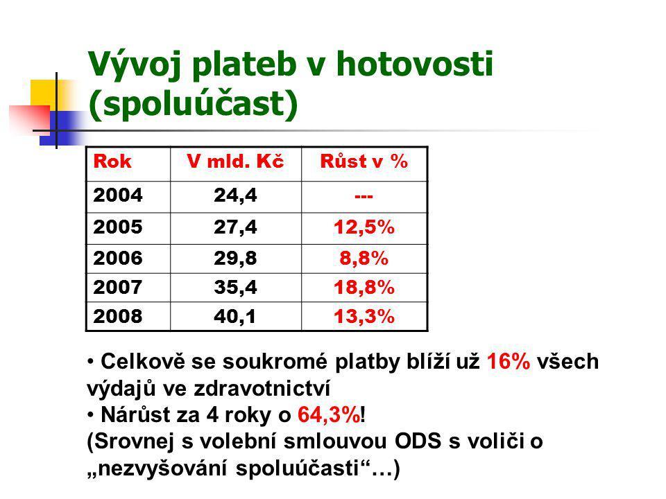 Lůžková péče Celkem v ČR ročně vykazováno cca 25 mil.