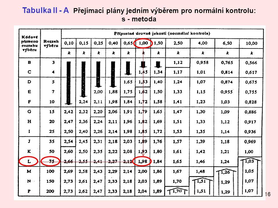 16 Tabulka II - A Přejímací plány jedním výběrem pro normální kontrolu: s - metoda