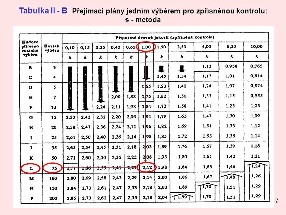17 Tabulka II - B Přejímací plány jedním výběrem pro zpřísněnou kontrolu: s - metoda