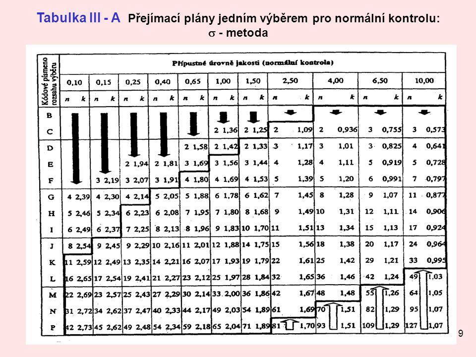 19 Tabulka III - A Přejímací plány jedním výběrem pro normální kontrolu:  - metoda