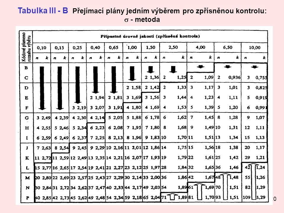 20 Tabulka III - B Přejímací plány jedním výběrem pro zpřísněnou kontrolu:  - metoda