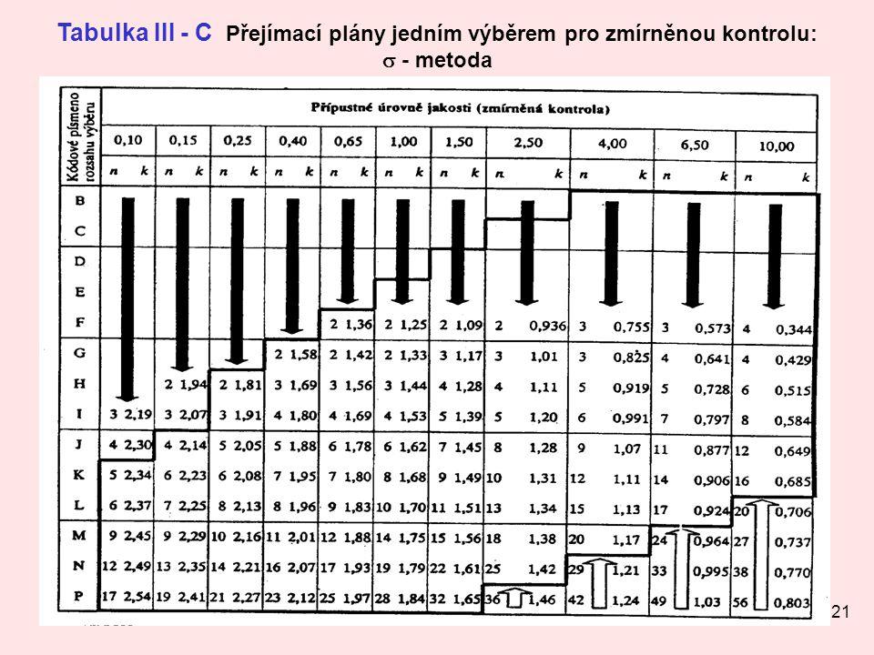 21 Tabulka III - C Přejímací plány jedním výběrem pro zmírněnou kontrolu:  - metoda