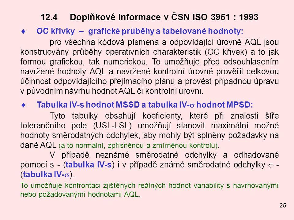 25 12.4Doplňkové informace v ČSN ISO 3951 : 1993  OC křivky – grafické průběhy a tabelované hodnoty: pro všechna kódová písmena a odpovídající úrovně