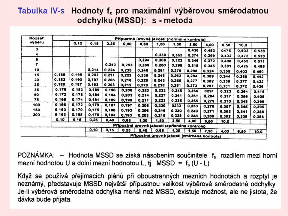 26 Tabulka IV-s Hodnoty f s pro maximální výběrovou směrodatnou odchylku (MSSD): s - metoda