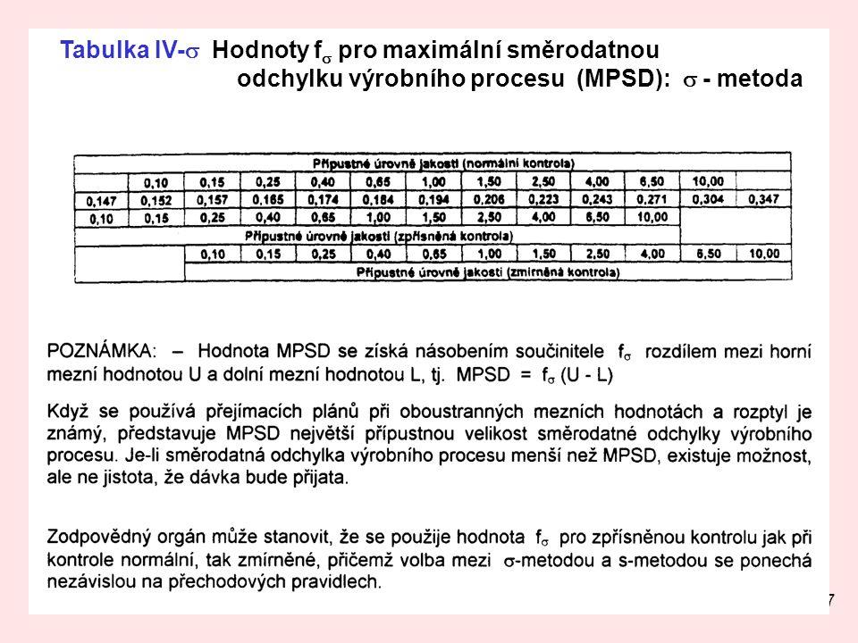 27 Tabulka IV-  Hodnoty f  pro maximální směrodatnou odchylku výrobního procesu (MPSD):  - metoda