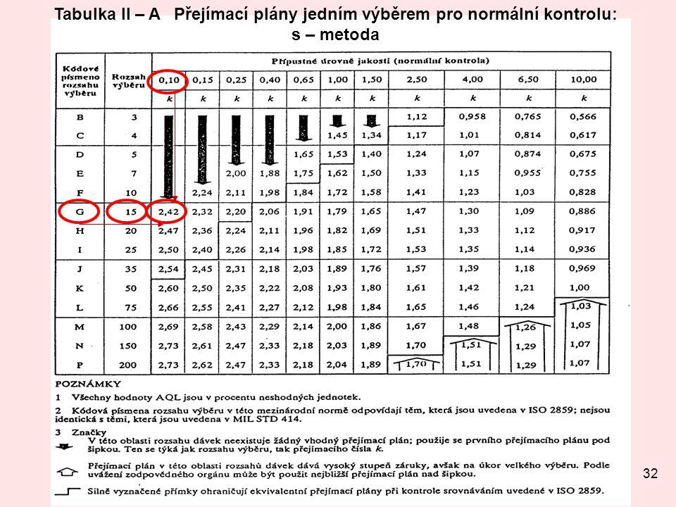 32 Tabulka II – A Přejímací plány jedním výběrem pro normální kontrolu: s – metoda
