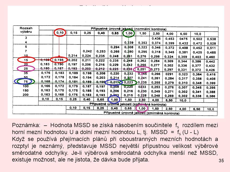 35 Tabulka IV-s – Hodnoty f s pro maximální výběrovou směrodatnou odchylku (MSSD): s – metoda. Poznámka: – Hodnota MSSD se získá násobením součinitele