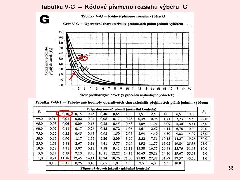 36 Tabulka V-G – Kódové písmeno rozsahu výběru G