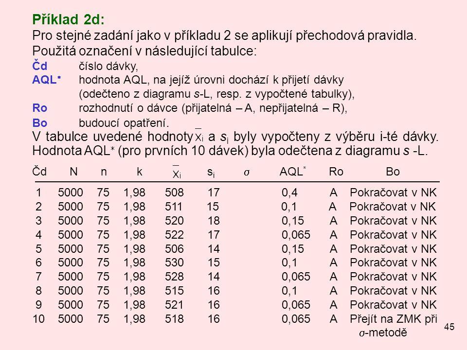 45 Příklad 2d: Pro stejné zadání jako v příkladu 2 se aplikují přechodová pravidla. Použitá označení v následující tabulce: Čdčíslo dávky, AQL  hodno