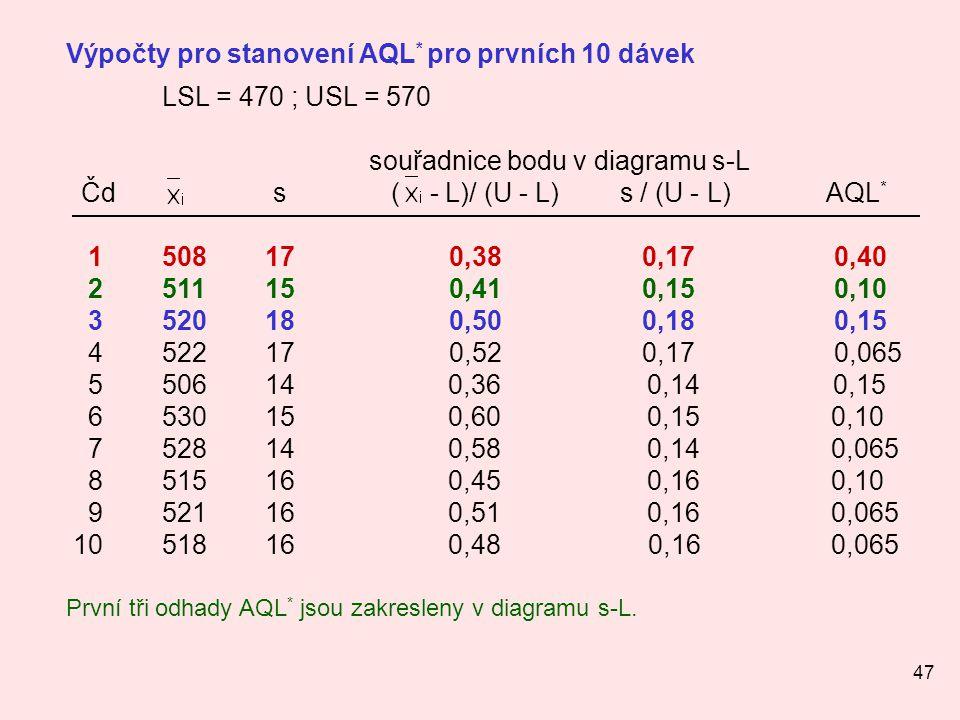 47 Výpočty pro stanovení AQL * pro prvních 10 dávek LSL = 470 ; USL = 570 souřadnice bodu v diagramu s-L Čds ( - L)/ (U - L) s / (U - L) AQL * 1 508 1
