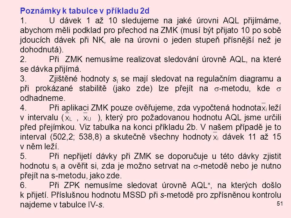 51 Poznámky k tabulce v příkladu 2d 1.U dávek 1 až 10 sledujeme na jaké úrovni AQL přijímáme, abychom měli podklad pro přechod na ZMK (musí být přijat