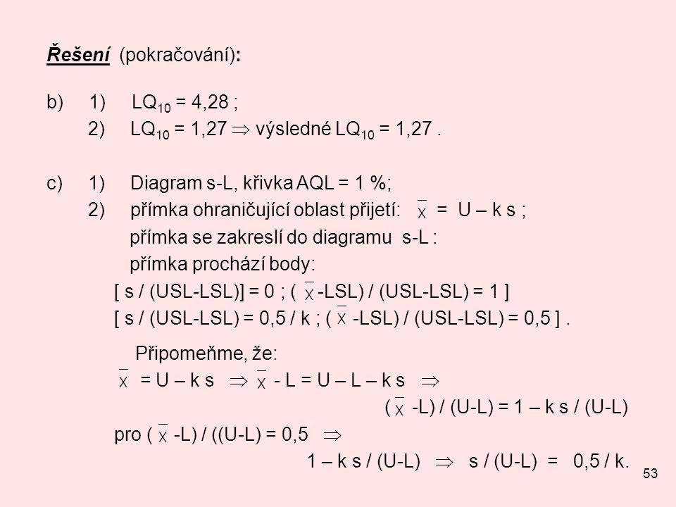 53 Řešení (pokračování): b) 1) LQ 10 = 4,28 ; 2) LQ 10 = 1,27  výsledné LQ 10 = 1,27. c) 1) Diagram s-L, křivka AQL = 1 %; 2) přímka ohraničující obl