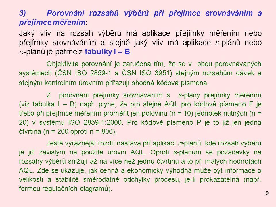 30 12.4Aplikace tabulek a grafů v ČSN ISO 3951 : 1993 Příklad 1: Zadání: Dávka N = 250 trubek, kontrola meze kluzu Rp0,2(v MPa) při teplotě 350°C.