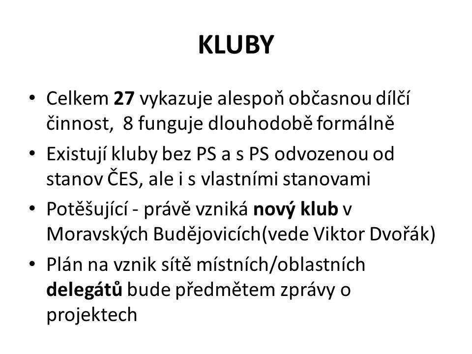 KLUBY Celkem 27 vykazuje alespoň občasnou dílčí činnost, 8 funguje dlouhodobě formálně Existují kluby bez PS a s PS odvozenou od stanov ČES, ale i s vlastními stanovami Potěšující - právě vzniká nový klub v Moravských Budějovicích(vede Viktor Dvořák) Plán na vznik sítě místních/oblastních delegátů bude předmětem zprávy o projektech
