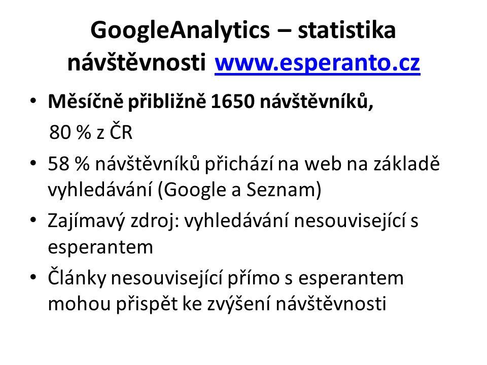 GoogleAnalytics – statistika návštěvnosti www.esperanto.czwww.esperanto.cz Měsíčně přibližně 1650 návštěvníků, 80 % z ČR 58 % návštěvníků přichází na web na základě vyhledávání (Google a Seznam) Zajímavý zdroj: vyhledávání nesouvisející s esperantem Články nesouvisející přímo s esperantem mohou přispět ke zvýšení návštěvnosti