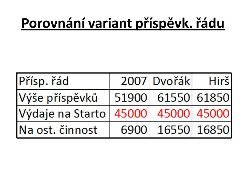 Porovnání variant příspěvk. řádu