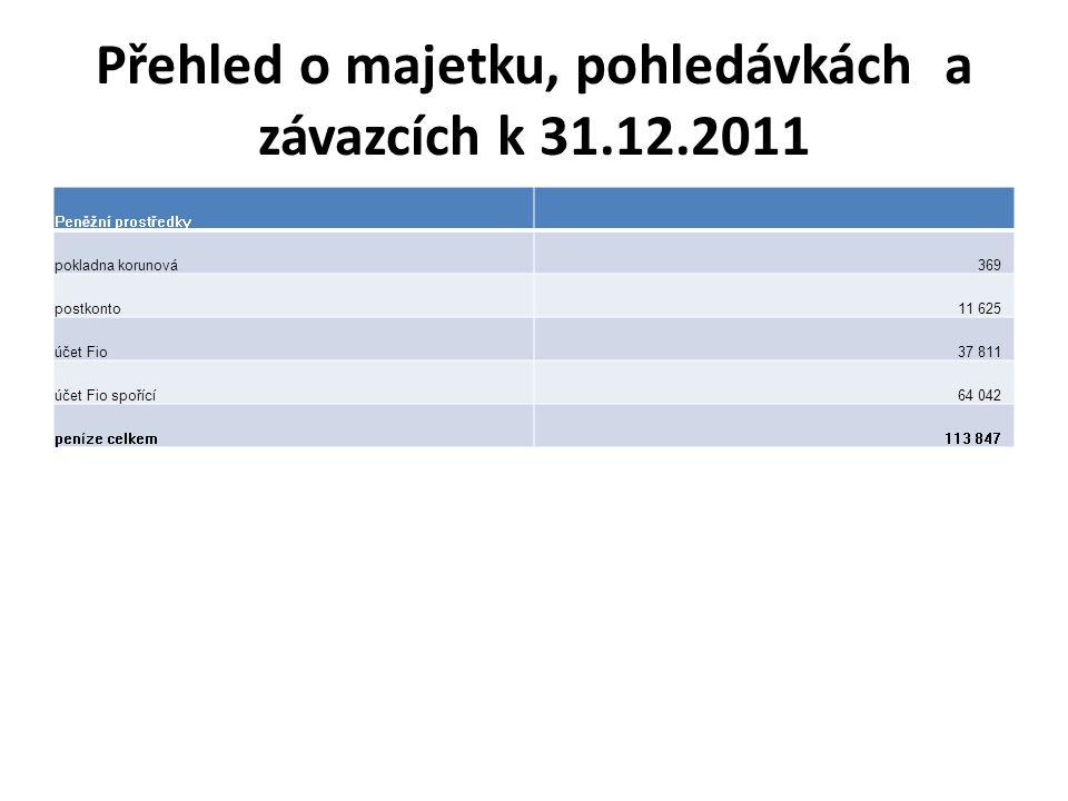 Přehled o majetku, pohledávkách a závazcích k 31.12.2011 Peněžní prostředky pokladna korunová369 postkonto11 625 účet Fio37 811 účet Fio spořící64 042 peníze celkem113 847
