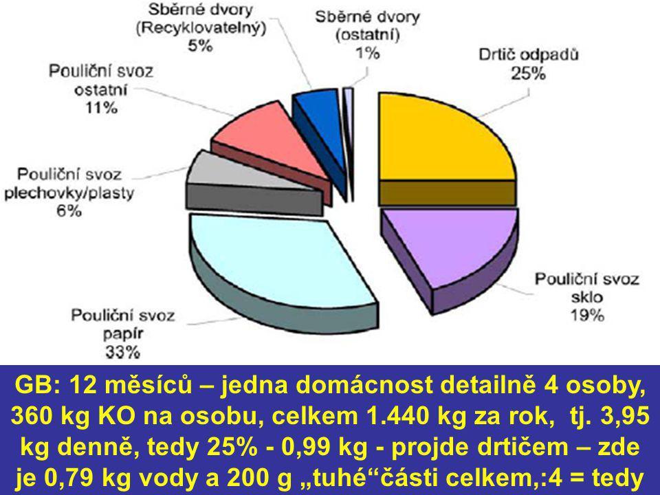 GB: 12 měsíců – jedna domácnost detailně 4 osoby, 360 kg KO na osobu, celkem 1.440 kg za rok, tj. 3,95 kg denně, tedy 25% - 0,99 kg - projde drtičem –