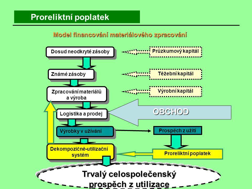Proreliktní poplatek Model financování materiálového zpracování Dosud neodkryté zásoby Známé zásoby Zpracování materiálů a výroba Logistika a prodej V