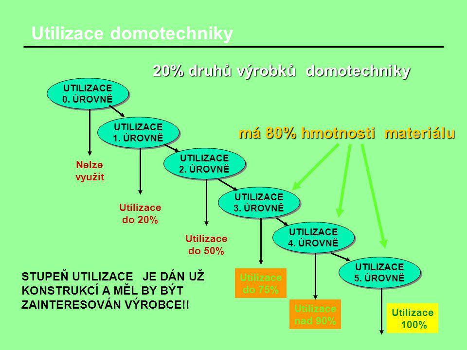 Utilizace domotechniky UTILIZACE 0. ÚROVNĚ UTILIZACE 0. ÚROVNĚ UTILIZACE 1. ÚROVNĚ UTILIZACE 1. ÚROVNĚ UTILIZACE 5. ÚROVNĚ UTILIZACE 5. ÚROVNĚ UTILIZA