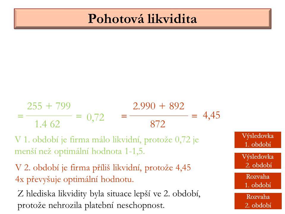 Pohotová likvidita 255 + 799 1.4 62 = 2.990 + 892 872 == = 0,72 4,45 V 1. období je firma málo likvidní, protože 0,72 je menší než optimální hodnota 1