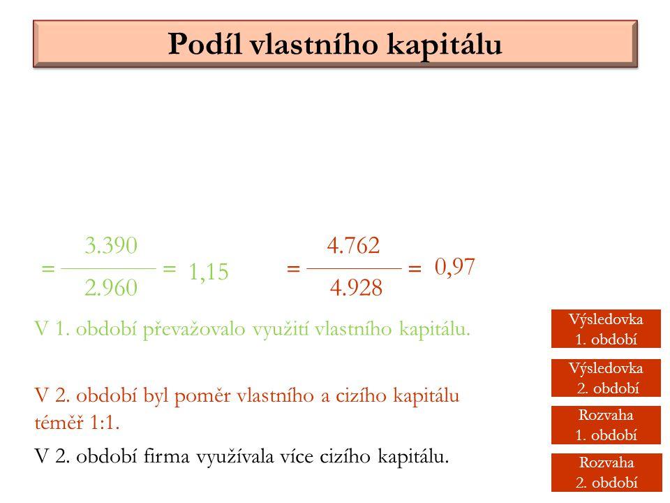 Podíl vlastního kapitálu 3.390 2.960 = 4.762 4.928 == = 1,15 0,97 V 1. období převažovalo využití vlastního kapitálu. V 2. období byl poměr vlastního