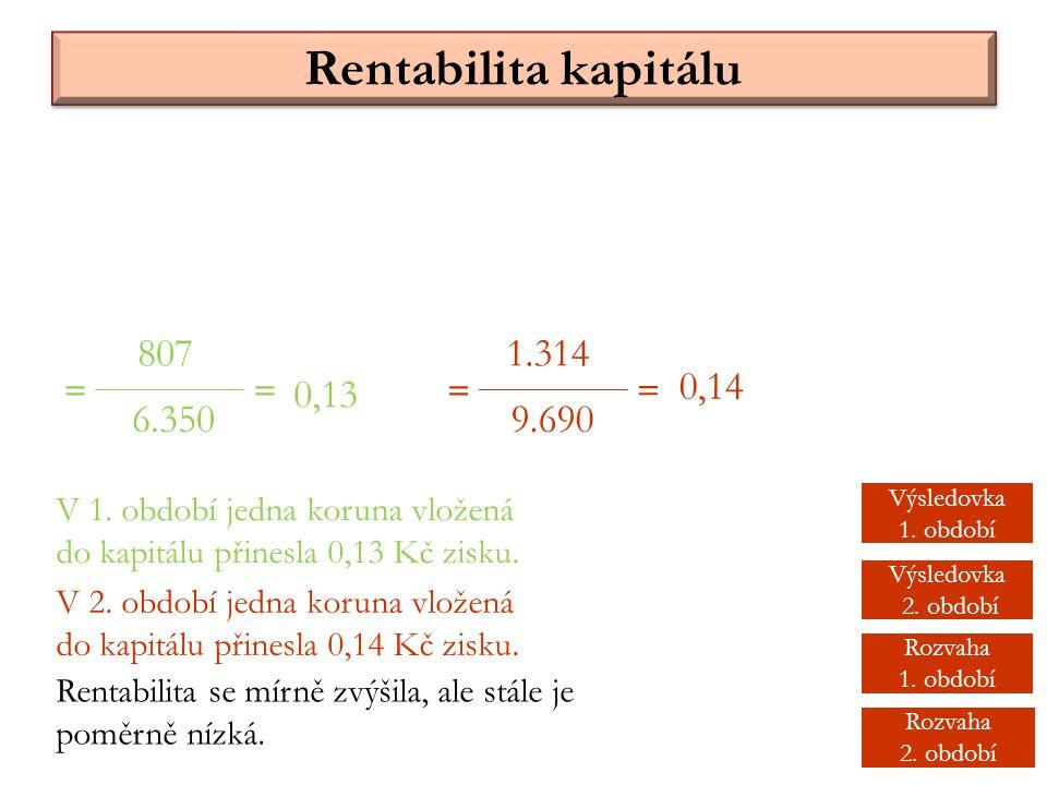 Rentabilita kapitálu 807 6.350 = 1.314 9.690 == = 0,13 0,14 V 1. období jedna koruna vložená do kapitálu přinesla 0,13 Kč zisku. V 2. období jedna kor
