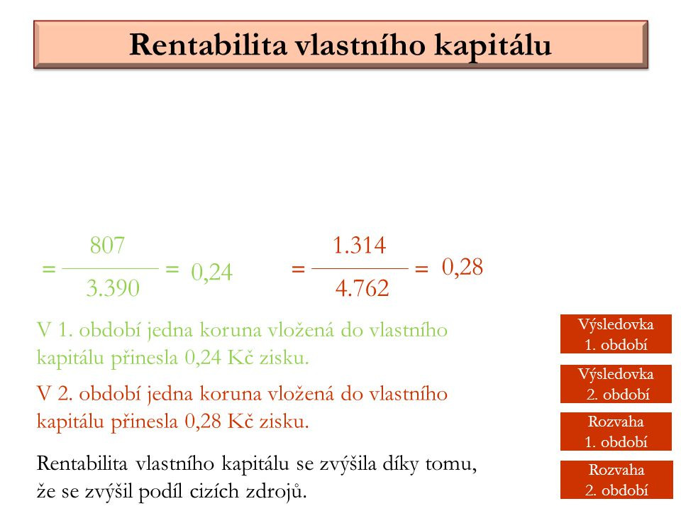 Rentabilita vlastního kapitálu 807 3.390 = 1.314 4.762 == = 0,24 0,28 V 1. období jedna koruna vložená do vlastního kapitálu přinesla 0,24 Kč zisku. V