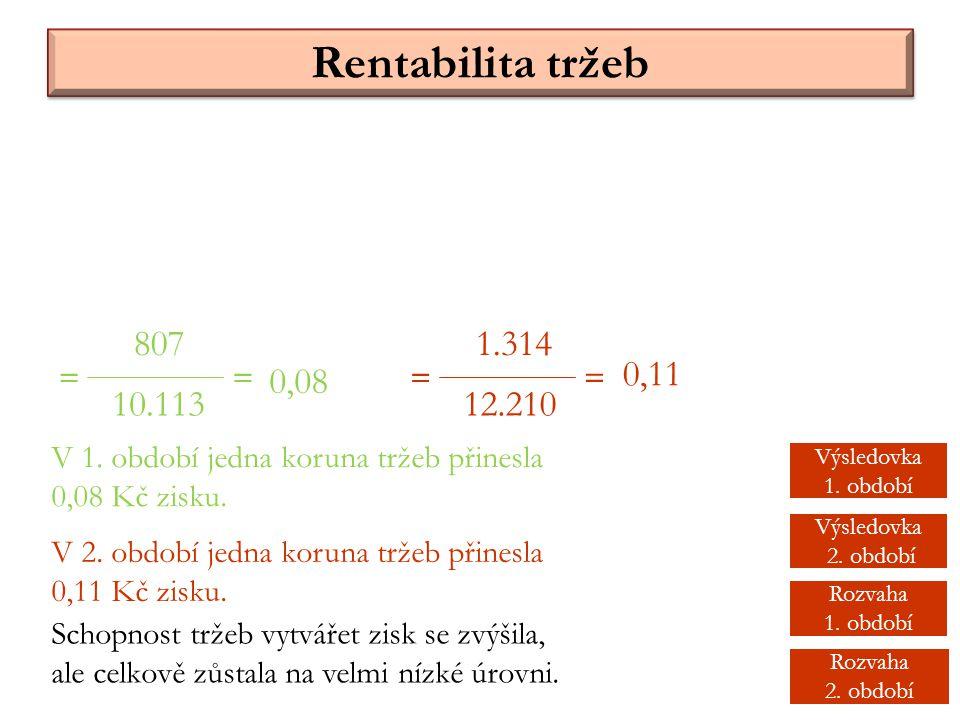 Rentabilita tržeb 807 10.113 = 1.314 12.210 == = 0,08 0,11 V 1. období jedna koruna tržeb přinesla 0,08 Kč zisku. V 2. období jedna koruna tržeb přine