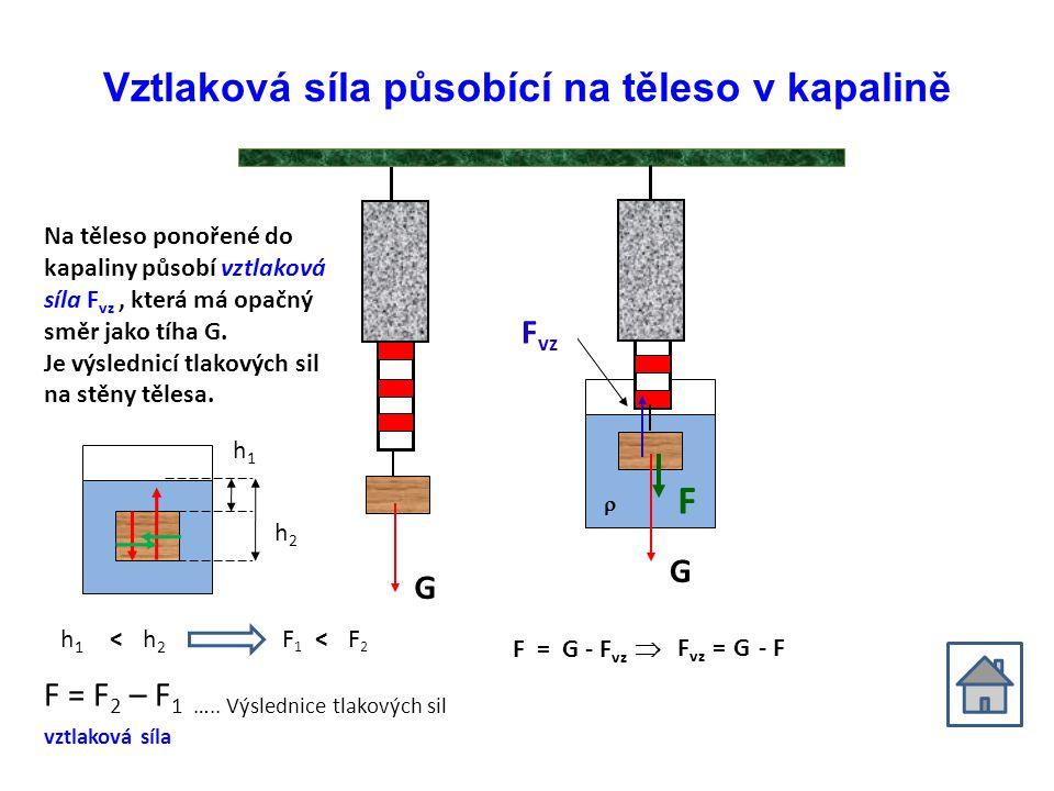Vztlaková síla působící na těleso v kapalině F vz G G F Na těleso ponořené do kapaliny působí vztlaková síla F vz, která má opačný směr jako tíha G.