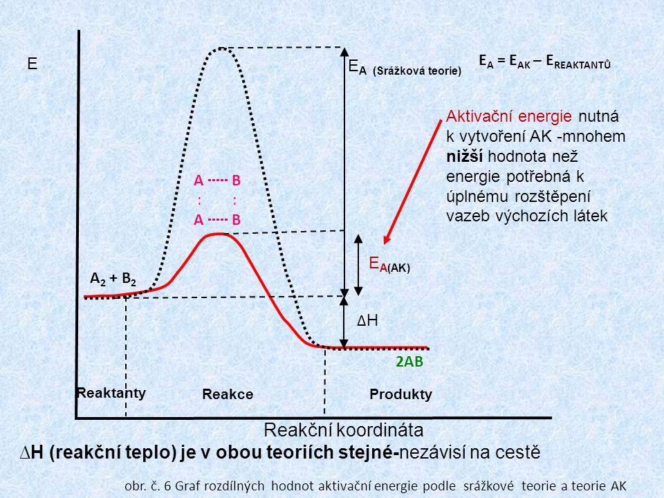 Reakční koordináta E E A(AK) Reaktanty ProduktyReakce ∆H∆H E A (Srážková teorie) Aktivační energie nutná k vytvoření AK -mnohem nižší hodnota než energie potřebná k úplnému rozštěpení vazeb výchozích látek ∆H (reakční teplo) je v obou teoriích stejné-nezávisí na cestě E A = E AK – E REAKTANTŮ A 2 + B 2 A  B : : A  B 2AB obr.