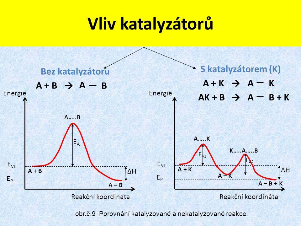 Reakční koordináta Energie E VL EPEP EAEA Reakční koordináta Energie E VL EPEP ΔHΔH A + B A – B A…..B S katalyzátorem (K) E A1 E A2 ΔHΔH A + K A – B + K A…..K K…..A…..B A – K Vliv katalyzátorů A + B→ A B A + K→AK AK + B→AB + K Bez katalyzátoru obr.č.9 Porovnání katalyzované a nekatalyzované reakce