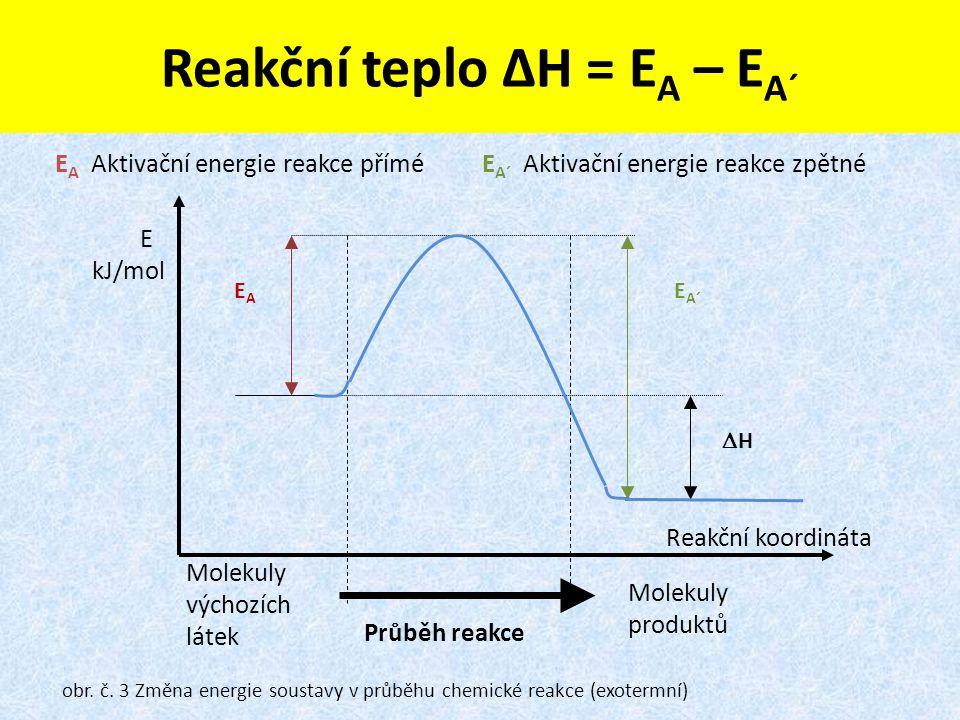 Reakční teplo ∆H = E A – E A´ obr. č. 3 Změna energie soustavy v průběhu chemické reakce (exotermní) E A Aktivační energie reakce příméE A´ Aktivační