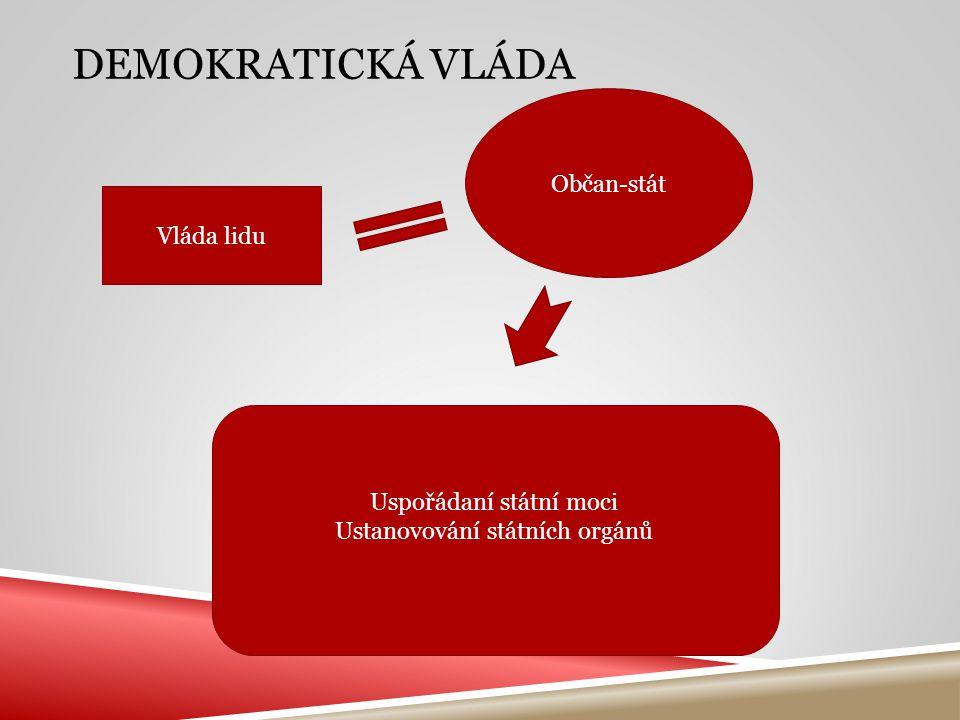 DEMOKRATICKÁ VLÁDA Vláda lidu Občan-stát Uspořádaní státní moci Ustanovování státních orgánů