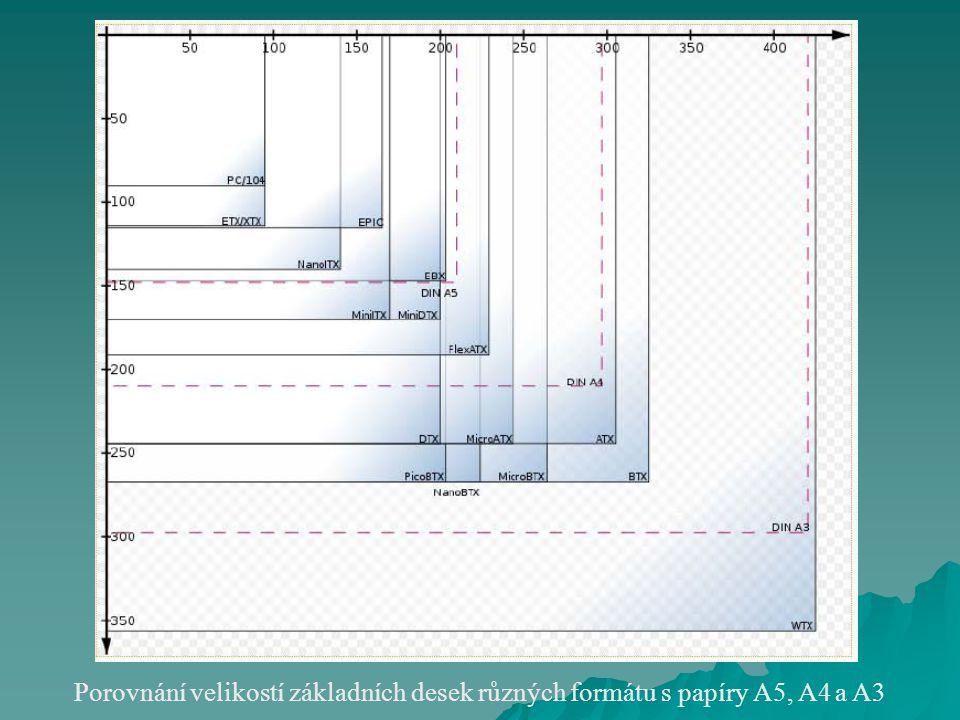 Porovnání velikostí základních desek různých formátu s papíry A5, A4 a A3