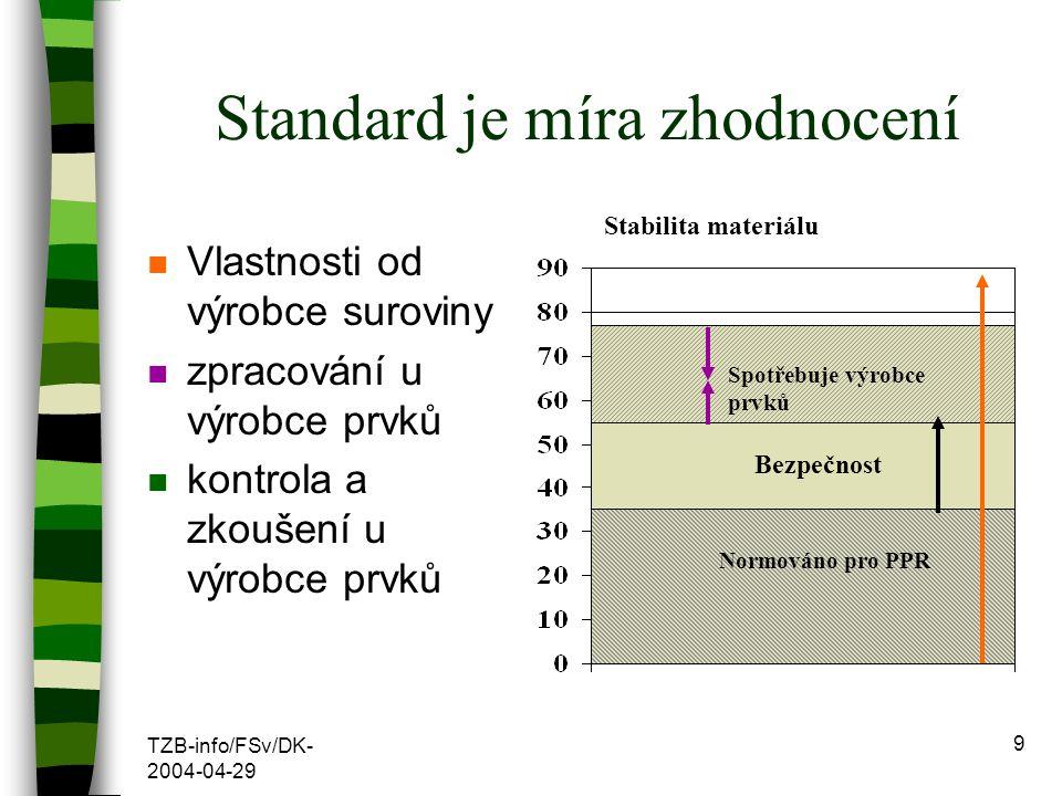 TZB-info/FSv/DK- 2004-04-29 9 Standard je míra zhodnocení n Vlastnosti od výrobce suroviny n zpracování u výrobce prvků n kontrola a zkoušení u výrobc