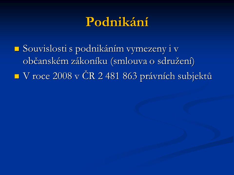 Podnikání Souvislosti s podnikáním vymezeny i v občanském zákoníku (smlouva o sdružení) Souvislosti s podnikáním vymezeny i v občanském zákoníku (smlouva o sdružení) V roce 2008 v ČR 2 481 863 právních subjektů V roce 2008 v ČR 2 481 863 právních subjektů