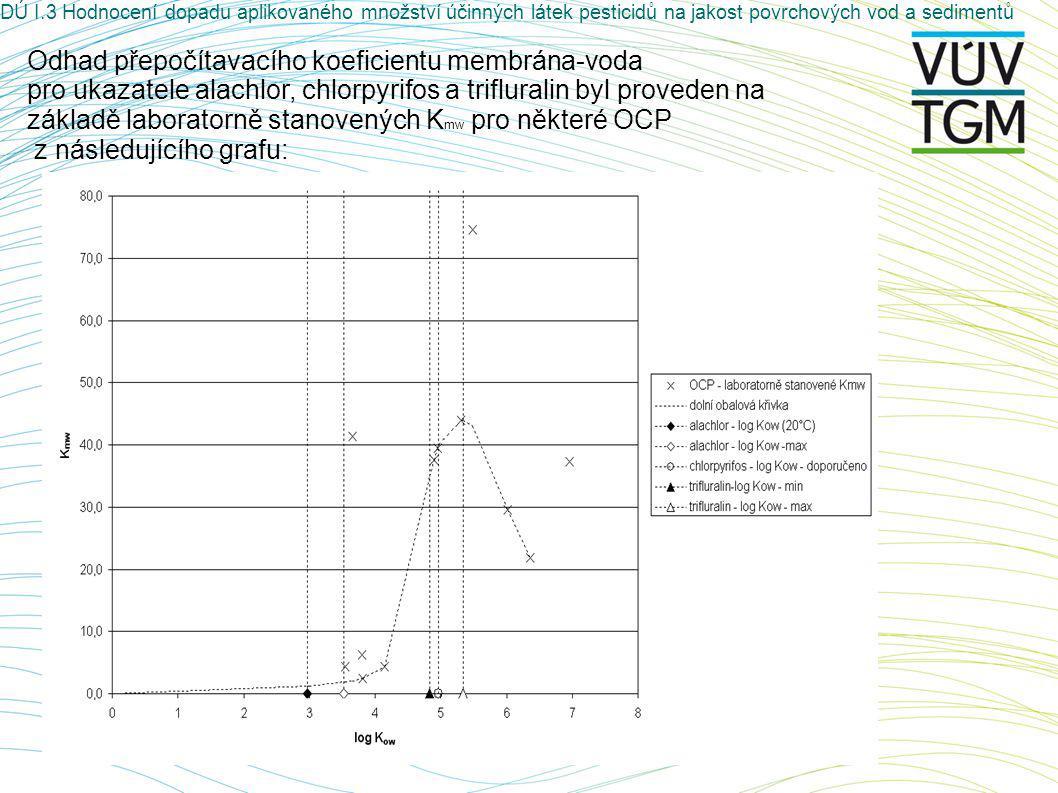 Odhad přepočítavacího koeficientu membrána-voda pro ukazatele alachlor, chlorpyrifos a trifluralin byl proveden na základě laboratorně stanovených K mw pro některé OCP z následujícího grafu: DÚ I.3 Hodnocení dopadu aplikovaného množství účinných látek pesticidů na jakost povrchových vod a sedimentů