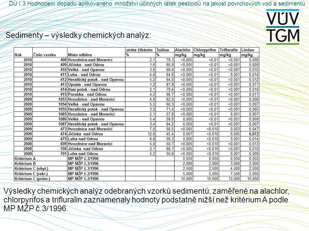 Sedimenty – výsledky chemických analýz: Výsledky chemických analýz odebraných vzorků sedimentů, zaměřené na alachlor, chlorpyrifos a trifluralin zaznamenaly hodnoty podstatně nižší než kritérium A podle MP MŽP č.3/1996.