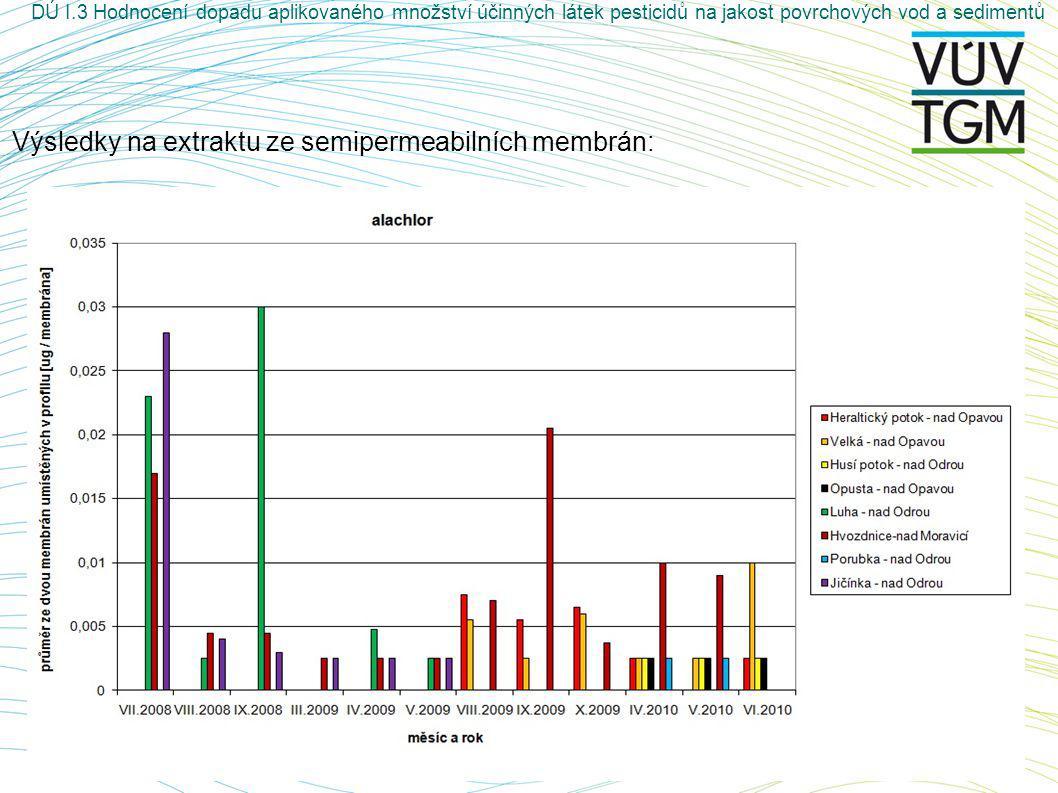 Výsledky na extraktu ze semipermeabilních membrán: DÚ I.3 Hodnocení dopadu aplikovaného množství účinných látek pesticidů na jakost povrchových vod a sedimentů
