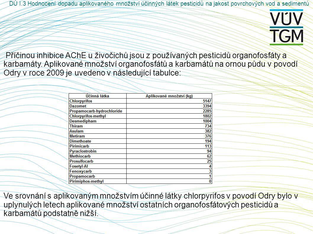 Příčinou inhibice AChE u živočichů jsou z používaných pesticidů organofosfáty a karbamáty.