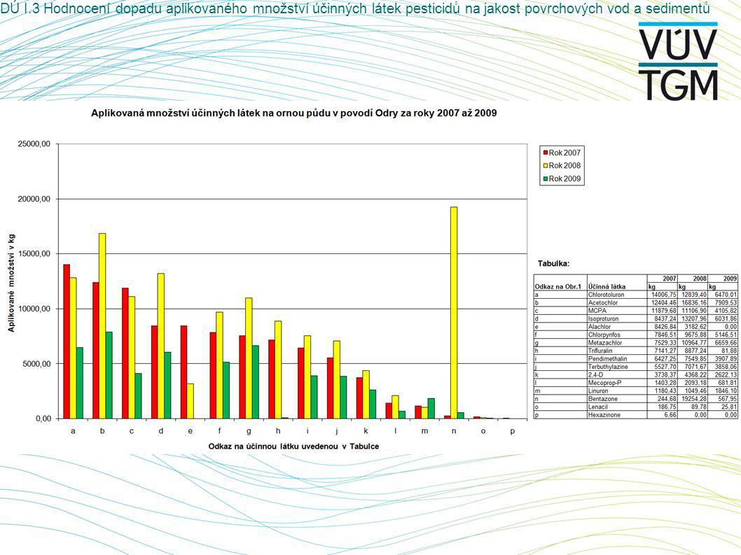 DÚ I.3 Hodnocení dopadu aplikovaného množství účinných látek pesticidů na jakost povrchových vod a sedimentů Heraltický potok