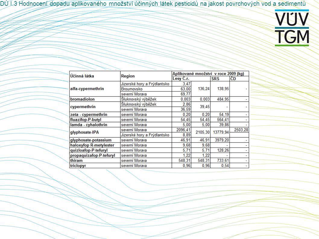 DÚ I.3 Hodnocení dopadu aplikovaného množství účinných látek pesticidů na jakost povrchových vod a sedimentů Hvozdnice
