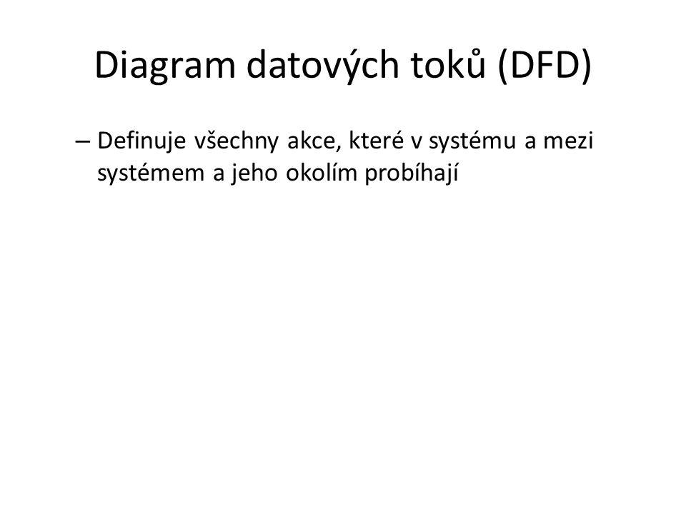 Diagram datových toků (DFD) – Definuje všechny akce, které v systému a mezi systémem a jeho okolím probíhají