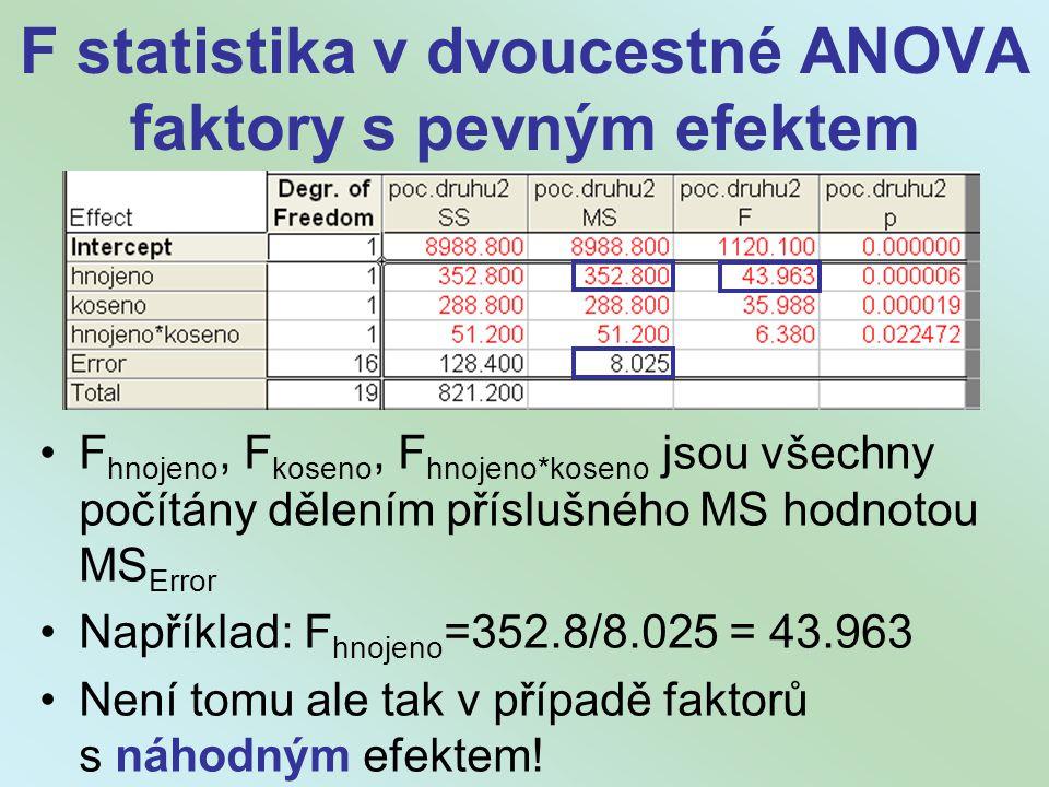 F statistika v dvoucestné ANOVA faktory s pevným efektem F hnojeno, F koseno, F hnojeno*koseno jsou všechny počítány dělením příslušného MS hodnotou MS Error Například: F hnojeno =352.8/8.025 = 43.963 Není tomu ale tak v případě faktorů s náhodným efektem!