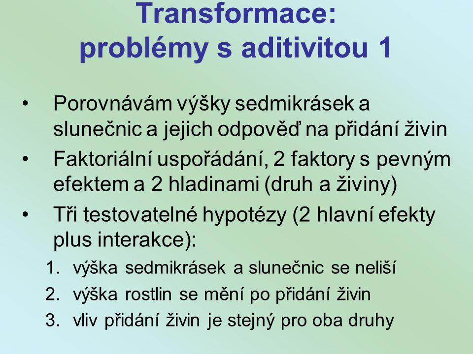 Transformace: problémy s aditivitou 1 Porovnávám výšky sedmikrásek a slunečnic a jejich odpověď na přidání živin Faktoriální uspořádání, 2 faktory s pevným efektem a 2 hladinami (druh a živiny) Tři testovatelné hypotézy (2 hlavní efekty plus interakce): 1.výška sedmikrásek a slunečnic se neliší 2.výška rostlin se mění po přidání živin 3.vliv přidání živin je stejný pro oba druhy